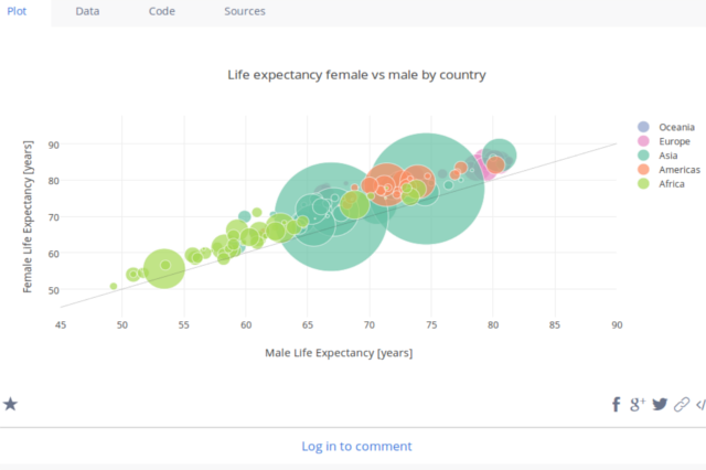 Life expectancy of female vs male