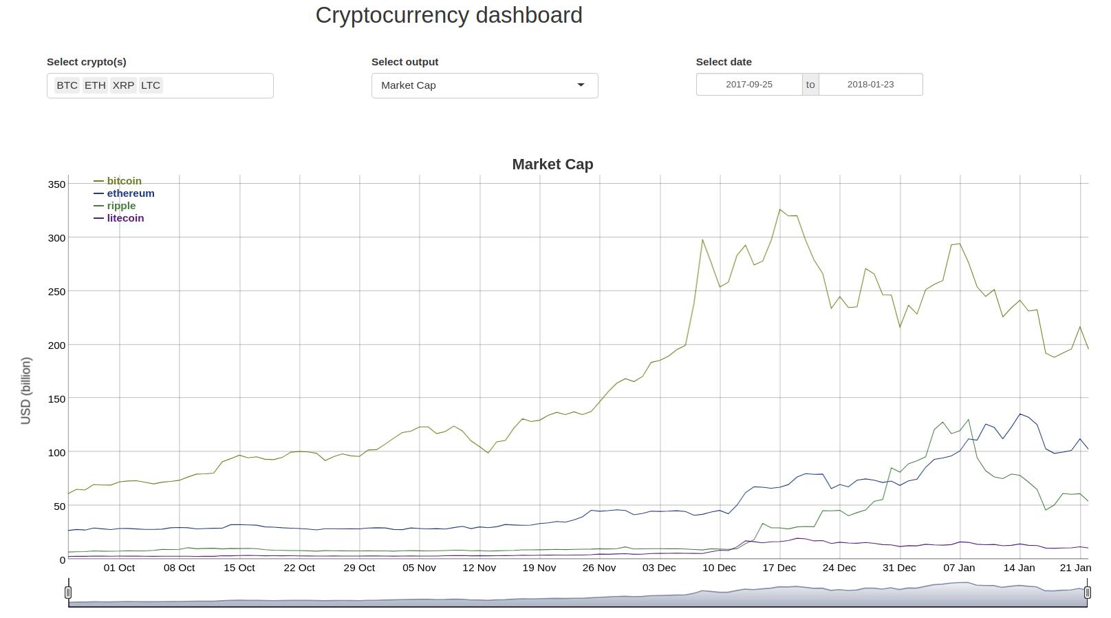 Tutorial: Crypto dashboard in R shiny - Ger Inberg